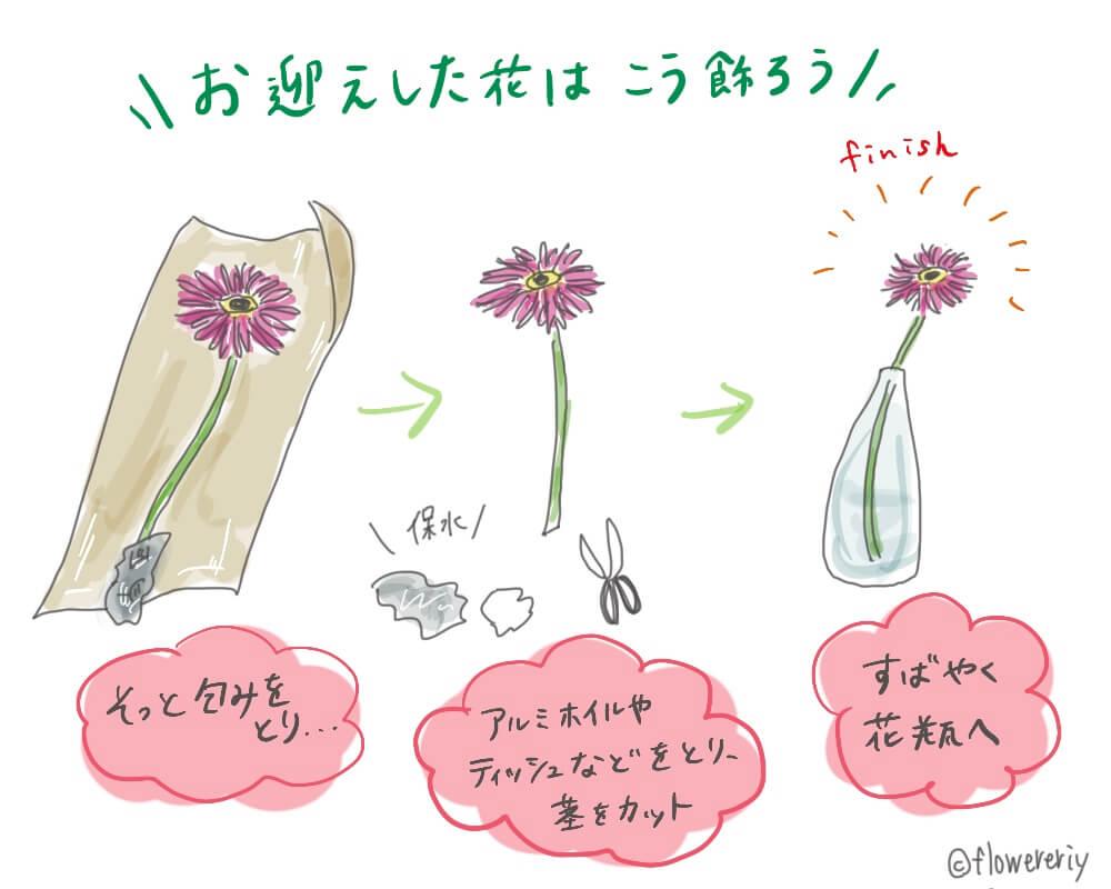 初心者でもわかる!花を買うときの疑問を元花屋が解決します